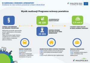 Program Czyste Powietrze Malopolska - plakat informacyjny 2020