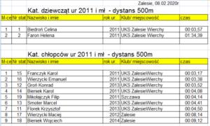 zawody w narciarstwie biegowym dla dzieci i dorosłych o Puchar Proboszcza parafii Zalesie 2020 - klasyfikacja punktowa 4