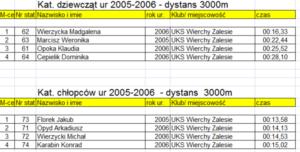 zawody w narciarstwie biegowym dla dzieci i dorosłych o Puchar Proboszcza parafii Zalesie 2020 - klasyfikacja punktowa 1
