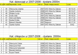 zawody w narciarstwie biegowym dla dzieci i dorosłych o Puchar Proboszcza parafii Zalesie 2020 - klasyfikacja punktowa 2