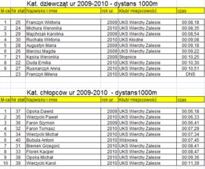zawody w narciarstwie biegowym dla dzieci i dorosłych o Puchar Proboszcza parafii Zalesie 2020 - klasyfikacja punktowa 3