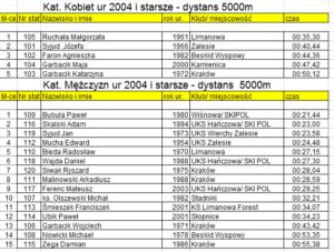 zawody w narciarstwie biegowym dla dzieci i dorosłych o Puchar Proboszcza parafii Zalesie 2020 - klasyfikacja punktowa 5