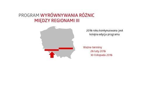 Wyrównywanie różnic między regionami 2020