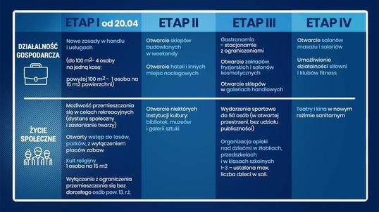 """""""Nowa normalność"""" III etap - plakat informacyjny 3"""