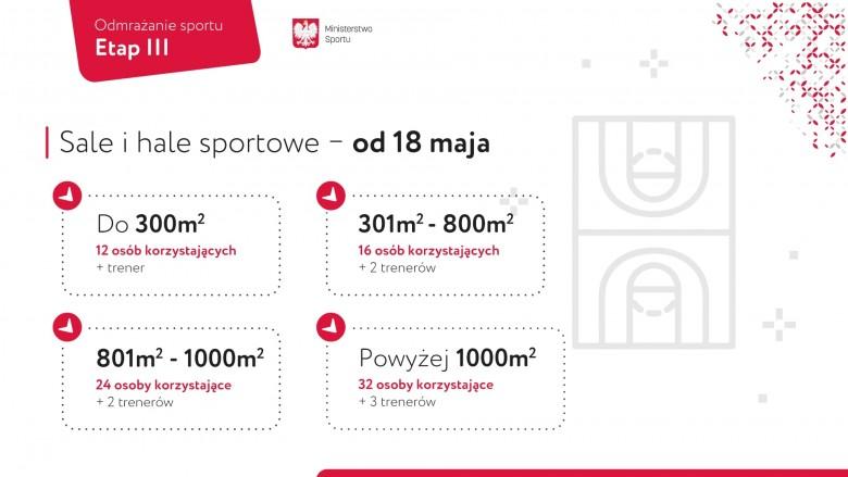 Odmrażanie sportu - plakat informacyjny ministerstwa sportu