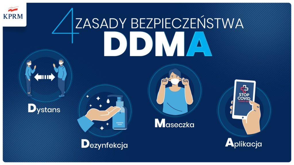 plakat informacyjny. Cztery zasady bezpieczeńsywa: dystans, dezynfekcja, maseczka, aplikacja.