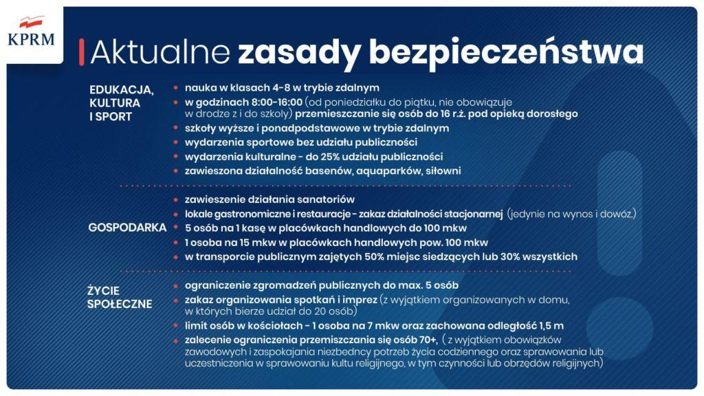 Plakat aktualne zasady bezpieczeństwa. Szczegółowo opisane edukacja. kultra i sport, gospodarka i życie społeczne