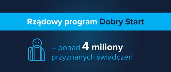 grafika z napisem - Rządowy program Dobry Start. ponad 4 miliony przyznanych świadczeń.