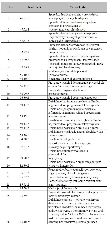Tabela z numerami