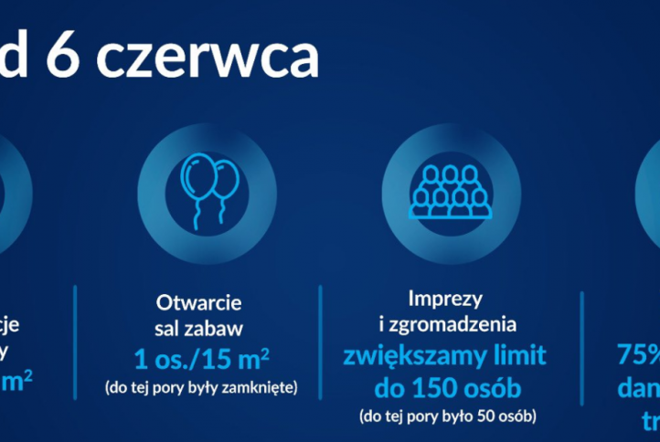 Plakat informacyjny- zmiany w luzowaniu obodtrzń przeciwepidemicznych Covid-19- 6czerwiec 2021